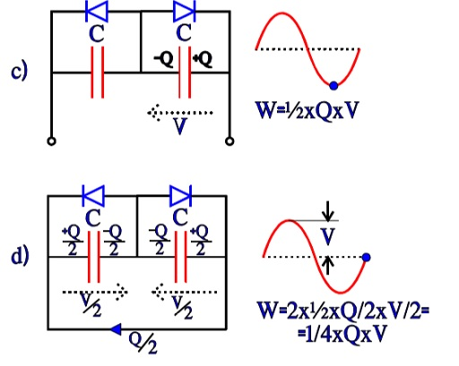 Figure 17 c and d. Charge and energy conditions in a bipolar electrolytic under the second half-wave of an AC period.
