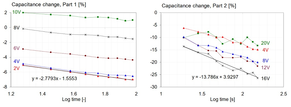 Comparison of capacitance change with time, on two different parts, after DC bias is applied.
