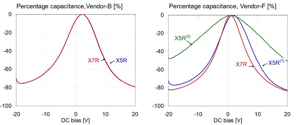 Comparison of percentage capacitance versus bias for 1uF 0603 16V models, measured at 100 Hz and 500 mV AC bias.