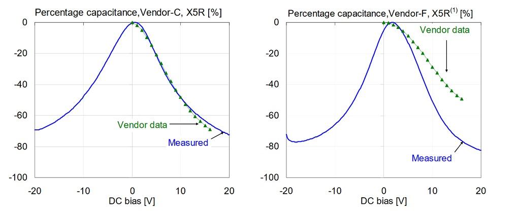 Comparison of percentage capacitance versus bias for 1uF 0603 X5R 16V models, measured at 100 Hz and 500 mV AC bias. 1