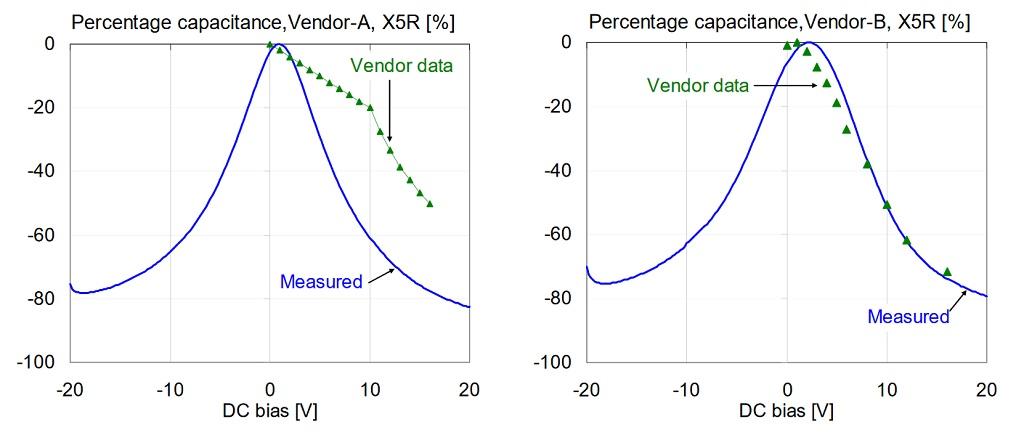 Comparison of percentage capacitance versus bias for 1uF 0603 X5R 16V models, measured at 100 Hz and 500 mV AC bias.