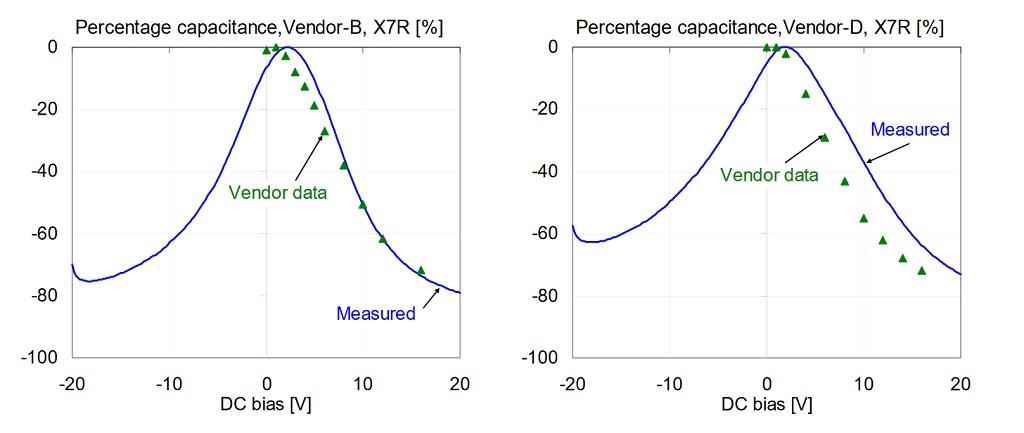 Comparison of percentage capacitance versus bias for 1uF 0603 X7R 16V models, measured at 100 Hz and 500 mV AC bias.