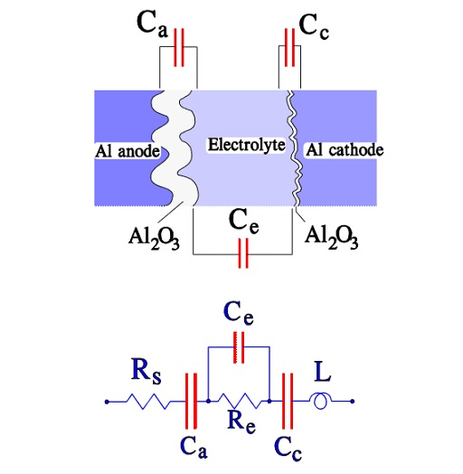 Figure C3-10. Construction and equivalent circuit diagram for a wet Al electrolytic capacitor.
