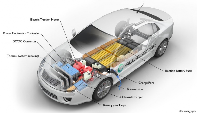DC-Link capacitors are a cornerstone in power conversion design for many inverter applications, including hybrid electric and electric vehicles. Tips