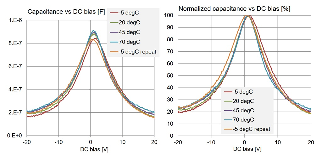 DC bias sensitivity curves of a 1uF 0603-size 16V X5R capacitor from Vendor B at different temperature values.