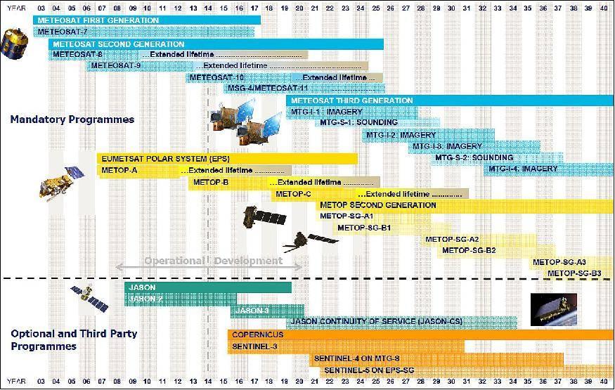 Description of EUMETSAT programmes