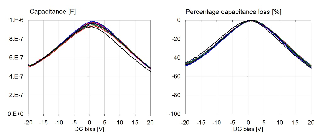 Distribution of DC bias dependence across ten samples of 1uF X5R 0603-size 16V parts from the same vendor.