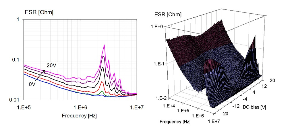 ESR of a 1uF 0603-size X5R 16V part. Line plot on the left, 3D plot on the right.