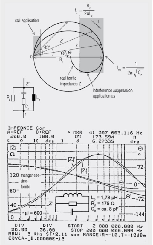 Equivalent circuits for ferrite tube or ferrite toroidal cores