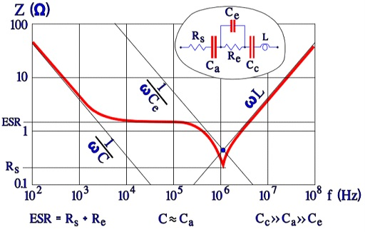 Figure C3-11. Example of impedance diagram for a wet Al electrolytic.