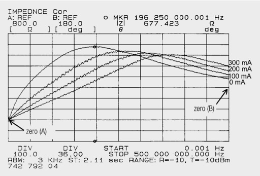 Family of impedance curves dependent on the DC current of SMD ferrite 742 792 04