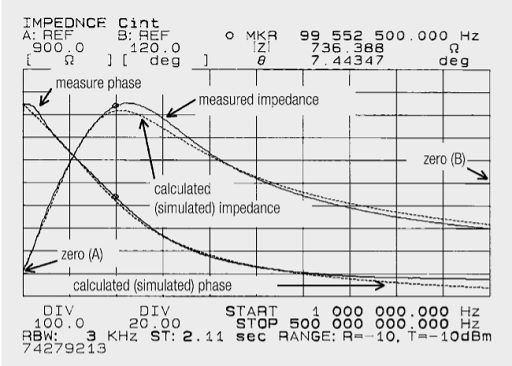Fig. 1.53: Impedance-phase curve for ferrite choke 742 792 13 (600 Ω at 100 MHz)