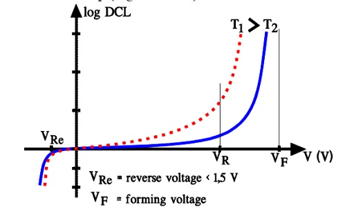 Figure C3-19. DCL versus voltage and temperature.