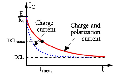 Figure C3-21. Inrush current upon charging of an electrolytic capacitor.