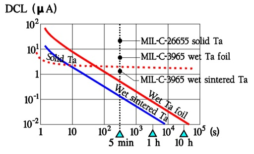 Figure C3-22. DC Leakage versus time in tantalum electrolytics.