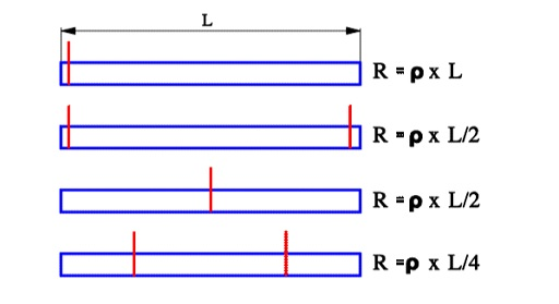 Figure C3-23. Foil resistance examples versus location of the terminal ribbons.