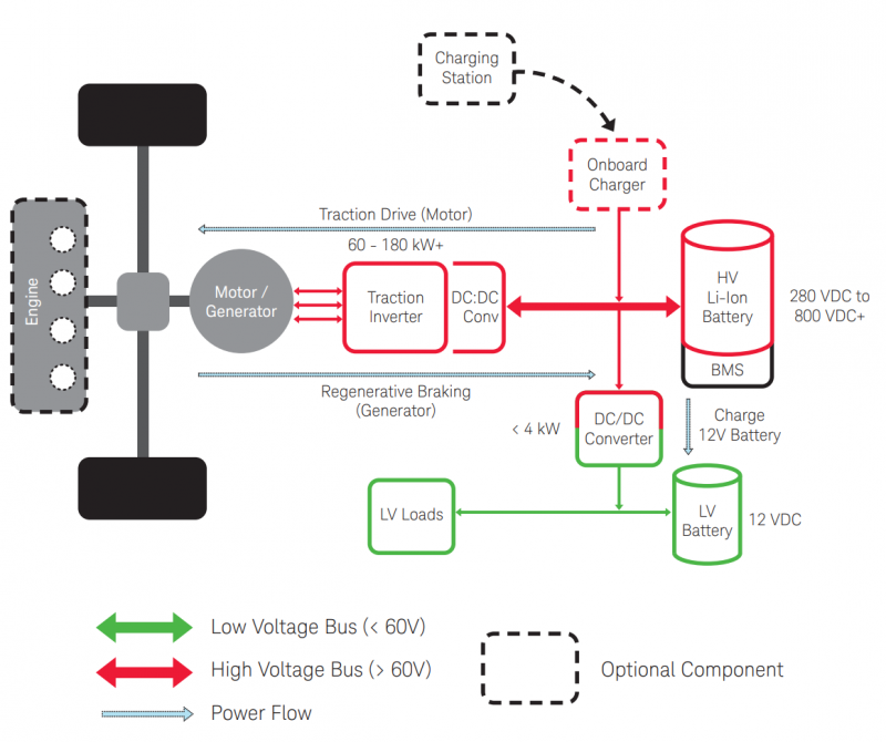 High-Performance HEV/EV powertrain architecture. (Source: Keysight Technologies)