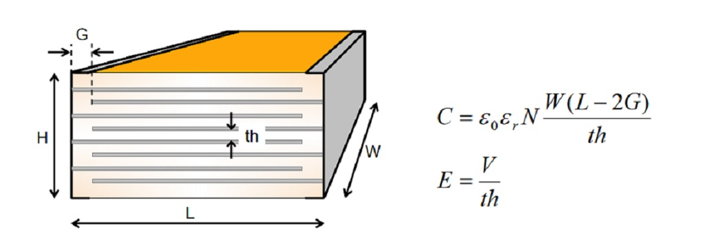 MLCC construction and the approximate calculation of capacitance.