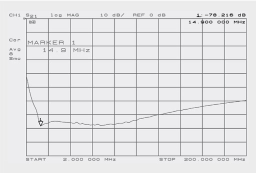 Measured insertion loss of the filter (2–200 MHz)