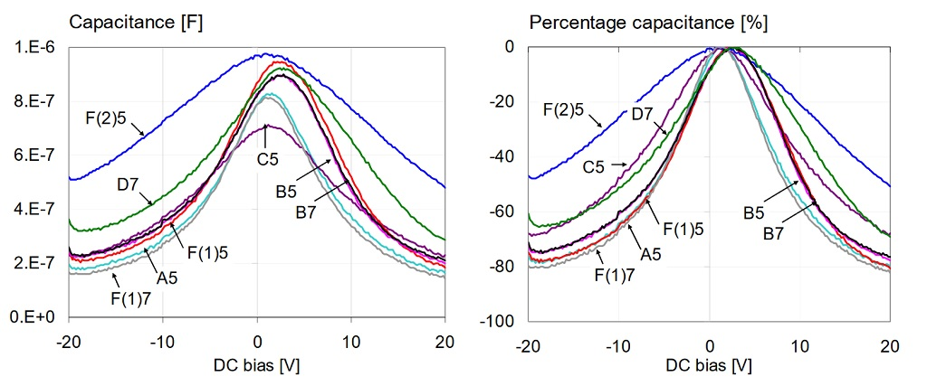 Overall capacitance versus bias for all 1uF 0603 16V models, measured at 100 Hz and 10 mV AC bias. Left: absolute capacitance