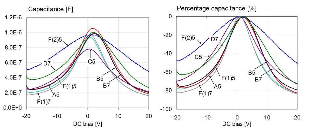 Overall capacitance versus bias for all 1uF 0603 16V models, measured at 100 Hz and 500 mV AC bias.