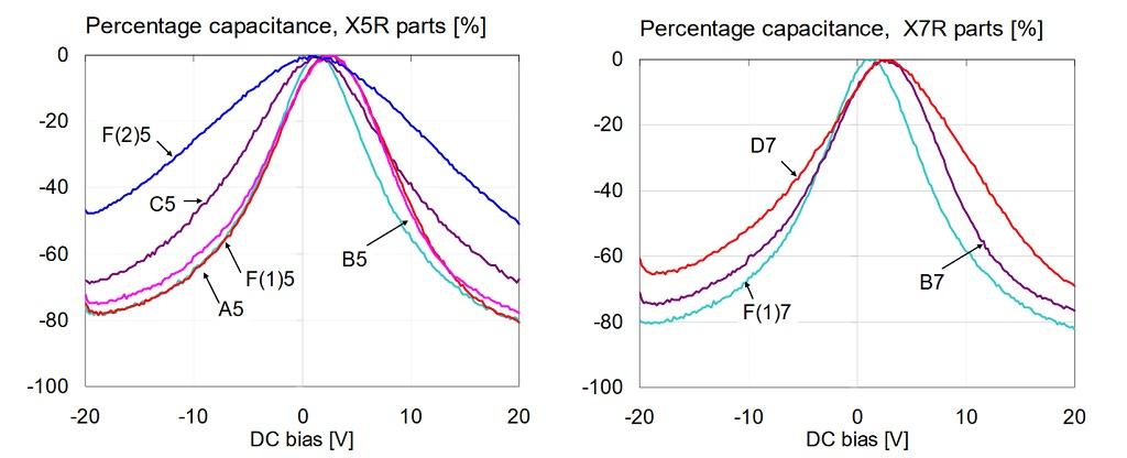 Figure 6: Percentage capacitance versus bias for 1uF 0603 16V models, measured at 100 Hz and 10 mV AC bias. Left: X5R parts. Right: X7R parts.