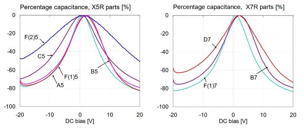 Percentage capacitance versus bias for 1uF 0603 16V models, measured at 100 Hz and 500 mV AC bias.
