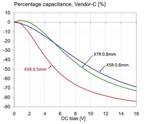 ercentage capacitance versus bias for three 1uF 0603 16V models.
