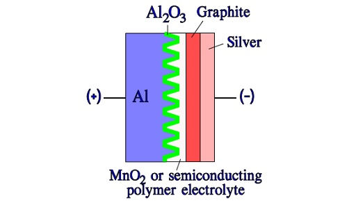 Figure C3-7b. Schematic of a solid Al electrolytic capacitor with manganese or semiconducting polymer electrolyte.