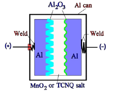 Figure C3-9. Schematic of a solid Al electrolytic or TCNQ capacitor with Al can and anode foil.