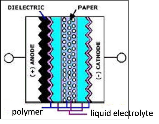 Figure C3-7a. Schematic of hybrid Al electrolytic capacitors