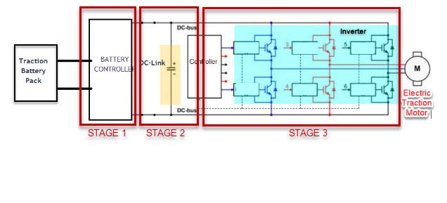 Stage III initiates conversion via high-frequency switching