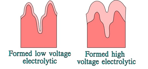 Surface magnification differences in low and high voltage electrolytics.