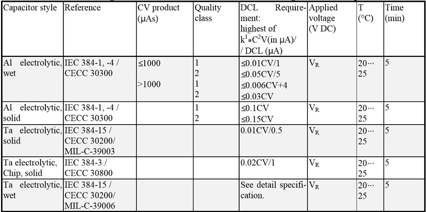 Table C3-2. DC Leakage measurements. In certain cases a limiting resistor Rs is prescribed.