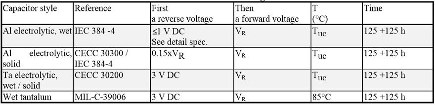 Table C3-4. Common reverse voltage tests.