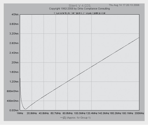 Magnitude of impedance of a 100 nF capacitor