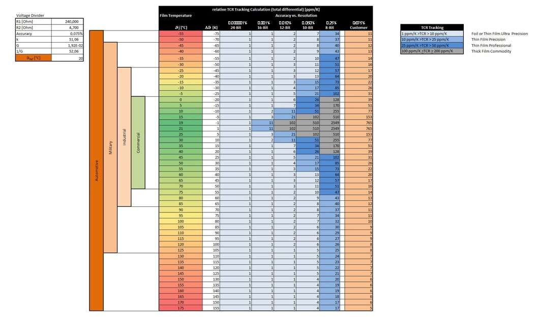 The colors indicate the technology recommendations for resistors extending from thick film resistors, thin film resistors, up to foil resistors.