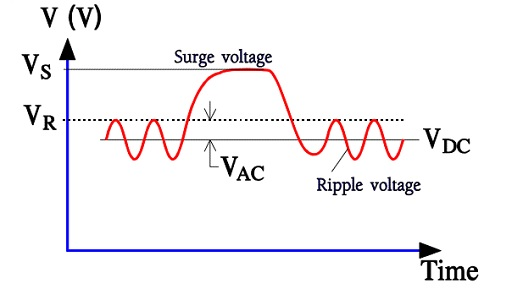 Figure C3-2. Different voltages types applied on an electrolytic capacitor.