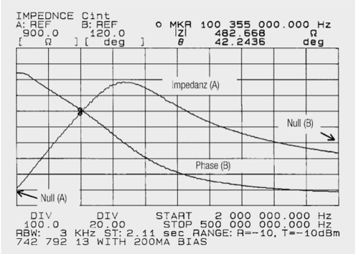 Fig. 1.56: Impedance and phase curve for the SMD ferrite 742 792 13 loaded with a 200 mA current