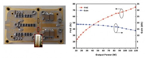performance of the 80 W power module based on a pair of 25.6 mm power bars