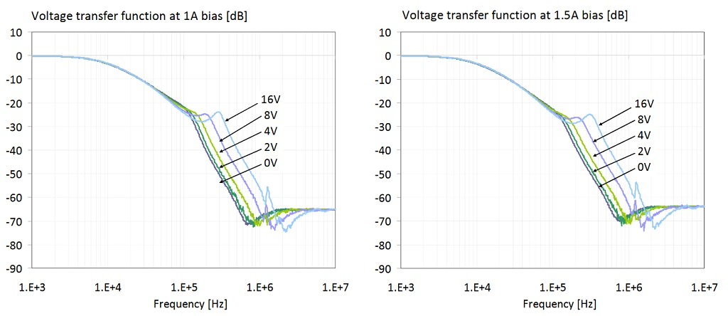 Figure 27: Transfer function of the filter shown on the right of Figure 19. The four plots show data with 0, 2, 4 and 8V DC bias voltages. On all four plots the parameter is the DC current through the ferrite.