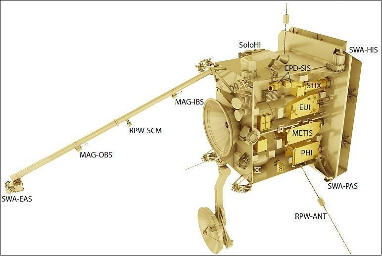 solar-orbiter-instruments