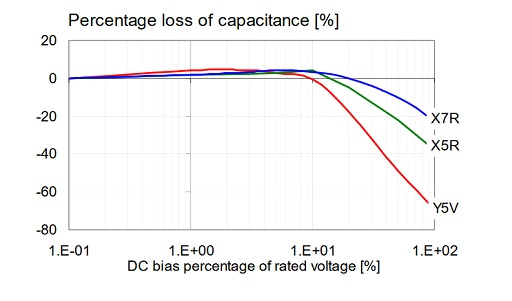 Typical DC bias dependence from the past for three different MLCC types