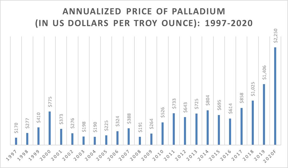 Annualized Price of Palladium Metal, 1997-2020