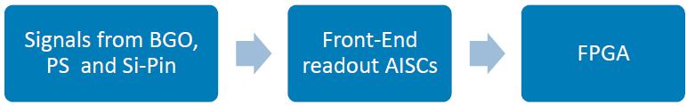 Front-End-Readout-ASICs