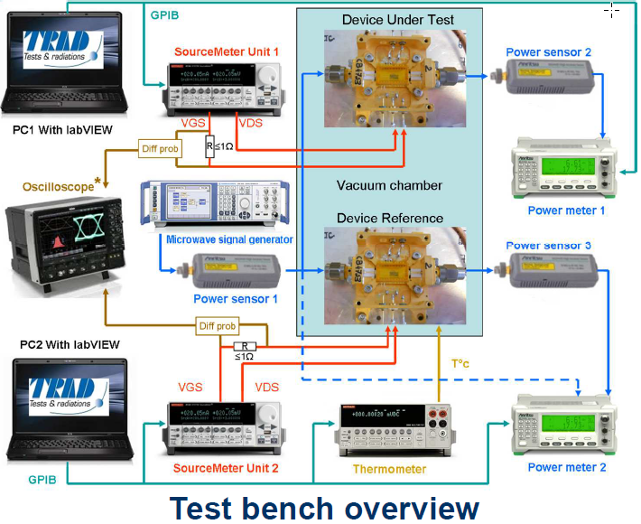 HEAVY-IONS-TEST-BENCH