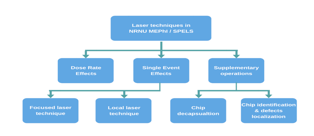 Laser techniques for radiation hardness evaluation and testing