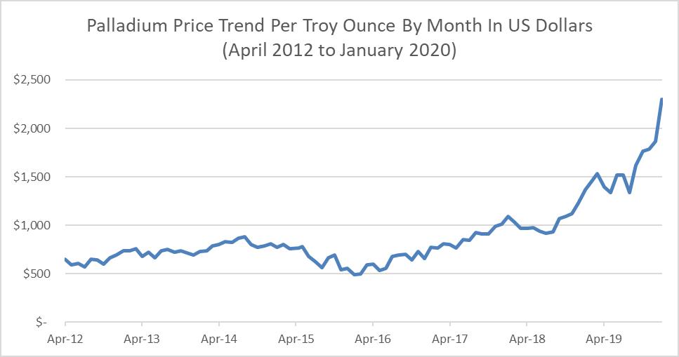 Palladium Price Trend by Month, 2012 to 2020