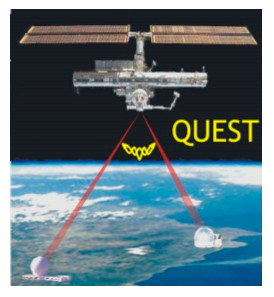Quantum Transceiver for secure Space Communications