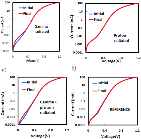 Subthreshold Current-Voltage characteristics of lasers exposed to gamma radiation (a), proton radiation (b), gamma and proton radiation (c), and reference sample (d)